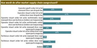 Een tweede leven in de supply chain