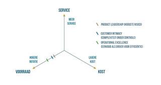 Figuur 1 – Treacy & Wiersema plaatsen op de voorraadas van de supply chain driehoek
