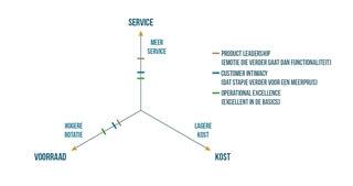 Figuur 2 – Treacy & Wiersema plaatsen op de service-as van de supply chain driehoek
