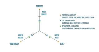 Figuur 3 – Treacy & Wiersema plaatsen op de kostenas van de supply chain driehoek