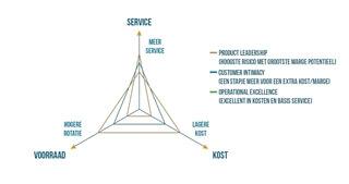 Figuur 4 – Treacy & Wiersema plaatsen op de supply chain driehoek – de resulterende profielen