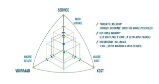 Figuur 5 – Treacy & Wiersema plaatsen op de supply chain driehoek – resulterende profielen 3D