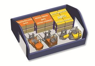 De Aisle-Master werkt in gangen vanaf 1600mm en zorgt zo voor  een hogere opslagdensiteit.