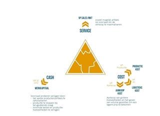 Figuur 4 – Wat gebeurt er met de spanning in de driehoek als de druk toeneemt?