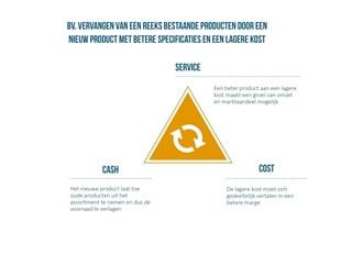 Figuur 6 – Gealigneerde doelstellingen bepalen om de situatie in het bedrijf om te keren