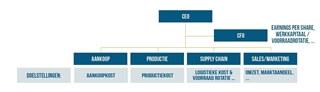 Figuur 2 – Een traditionele organisatie met de overeenkomstige KPI's
