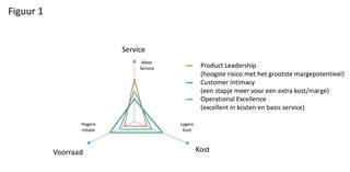 Figuur 1 – Treacy & Wiersema op de supply chain driehoek plaatsen
