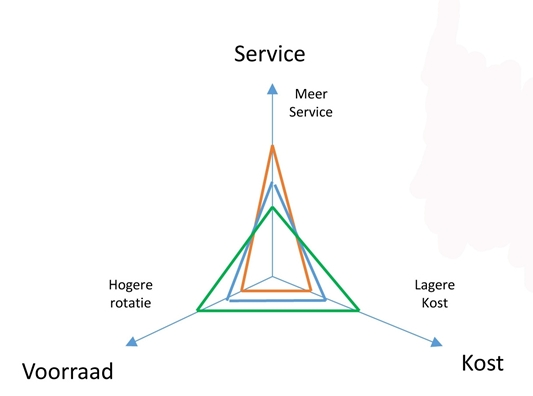 Strategisch benchmarken in de supply chain driehoek