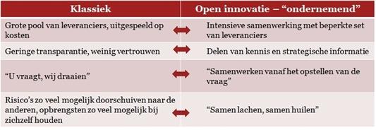 Industrie 4.0: slimme samenwerkingsvormen