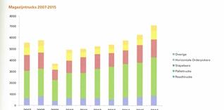 Markt van heftrucks en magazijntoestellen blijft hoge toppen scheren