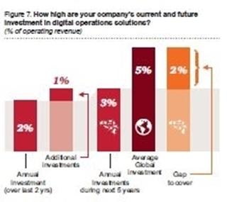 Geplande investeringen voor Industry 4.0 in de komende jaren.