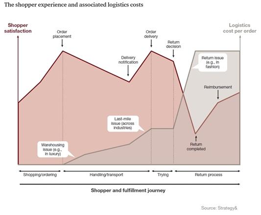 Evolueren naar een rendabele online logistiek