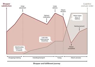 Figuur 1: Verband tussen klantvoldoening tijdens het hele bestel- en leveringsproces en de onderliggende logistieke kosten