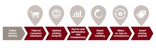 Figuur 2: Kader om naar een kostenefficiënte online logistiek te gaan