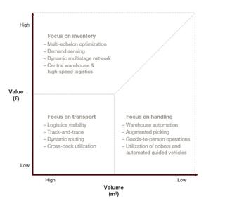 Figuur 3: Hoe productwaarde en -grootte de logistieke focus beïnvloeden