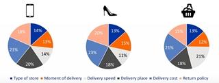 Figuur 1: Belang van verschillende aspecten tijdens het online shoppen