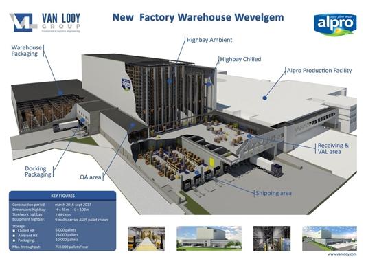 Van Looy Group ontwerpt, engineert en realiseert hoogtechnologisch magazijn voor Alpro