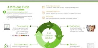 Efficiënt screenen van leveranciers