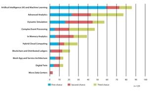 Figuur 3: Wat worden de komende zeven jaar de belangrijkste technologische ontwikkelingen met impact op forecasting & demand planning?