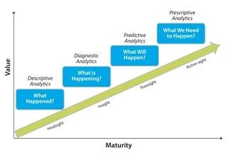 Figuur 4: Demand planning moet zien, interpreteren en ageren.