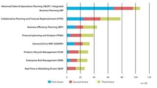 Figuur 2: Aan welke business processen zal forecasting/demand planning deelnemen tegen 2025?