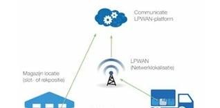 Logistieke toepassingen met LPWAN