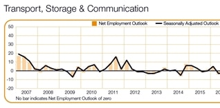1 op de 10 werkgevers in sector Transport en Logistiek wil deze zomer aanwerven