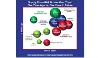 Figuur 1: Risico's voor de supply chain over de jaren heen