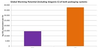 Herbruikbare verpakking leidt tot 60% minder CO2-uitstoot