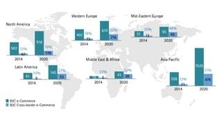 Figuur 1: Het belang van crossborder e-commerce