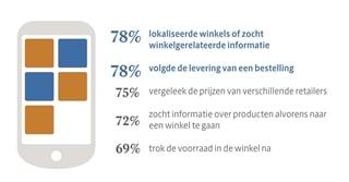 Figuur 2: De meest voorkomende activiteiten van mobiele klanten op smartphone of tablet