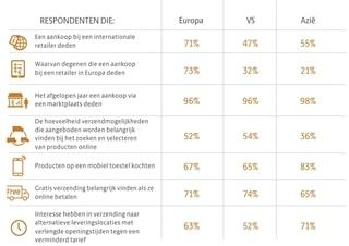 Figuur 3: Verschillen tussen respondenten in Europa, de VS en Azië