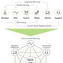 Digitale transformatie van de supply chain