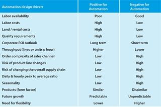 Figuur 1: Drijvers voor warehouseautomatisering