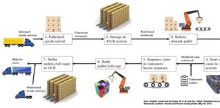De wondere wereld van warehouse robotics