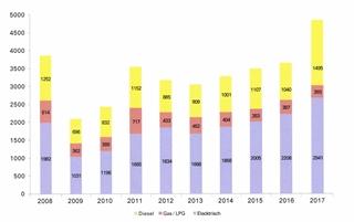 Figuur 1: Vorkheftrucks 2008-2017