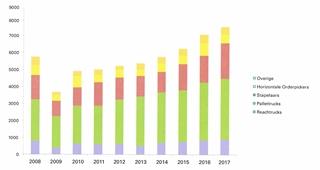 Figuur 2: Magazijntrucks 2018-2017