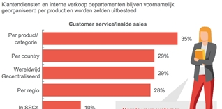 Grensverleggende service supply chain strategie