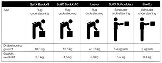 Figuur 1: Overzicht van de exoskeletten voor de praktijk- en labtesten