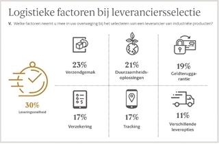 Figuur 2: Logistieke factoren die de selectie van leveranciers beïnvloeden