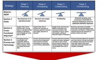 S&OP Maturity Model Gartner