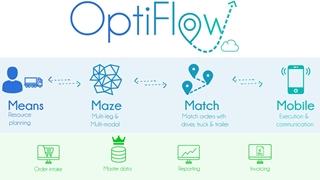 Naast de vier planningsmodules die het hart van OptiFlow vormen, ondersteunt Conundra zijn klanten ook bij de optimalisering van hun orderverwerking, masterdatabeheer, rapportering en facturering.