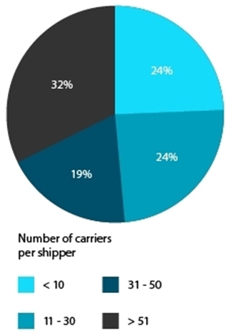 Het aantal transporteurs per verlader