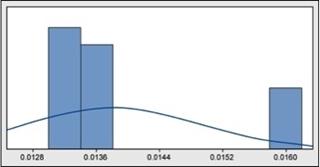 Figuur 4: Historische data voor lijmverbruik