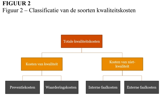 Hoe de 'total cost of quality' verminderen?