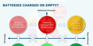 Veranderingsbeheer is energiebeheer