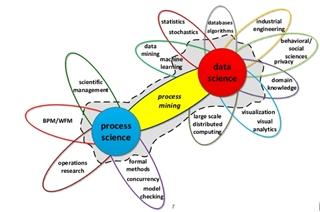 Figuur 1: Process mining in de overlap van 'data science' en process science'
