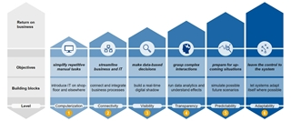 Figuur 1: De verschillende niveaus van maturiteit bij de digitale transformatie
