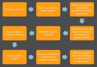 Risicogebaseerd supplier management proces