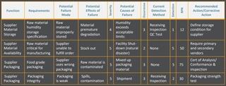 Gebruik van een FMEA om risico's te bepalen